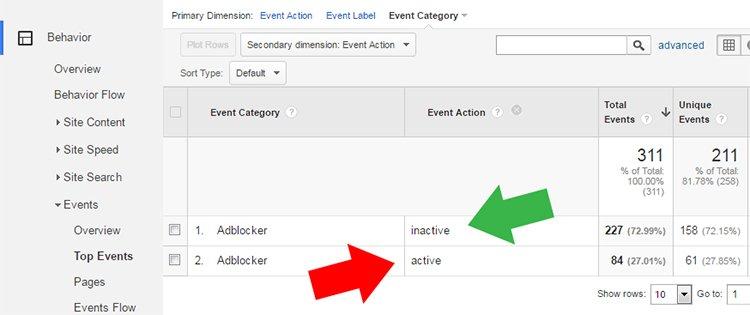 Adblocker használat Google Analytics esemény