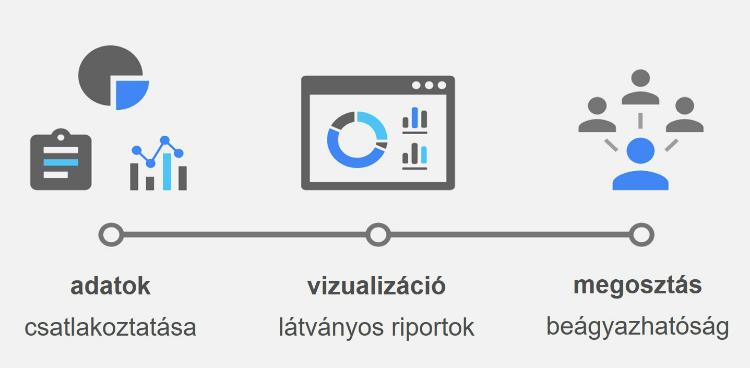 A Google Data Studio előnyei