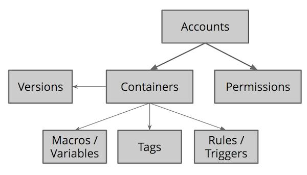 GTM hierarchia