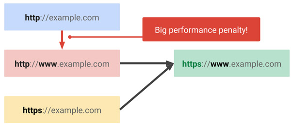 Átirányítás HTTP-ről HTTPS-re